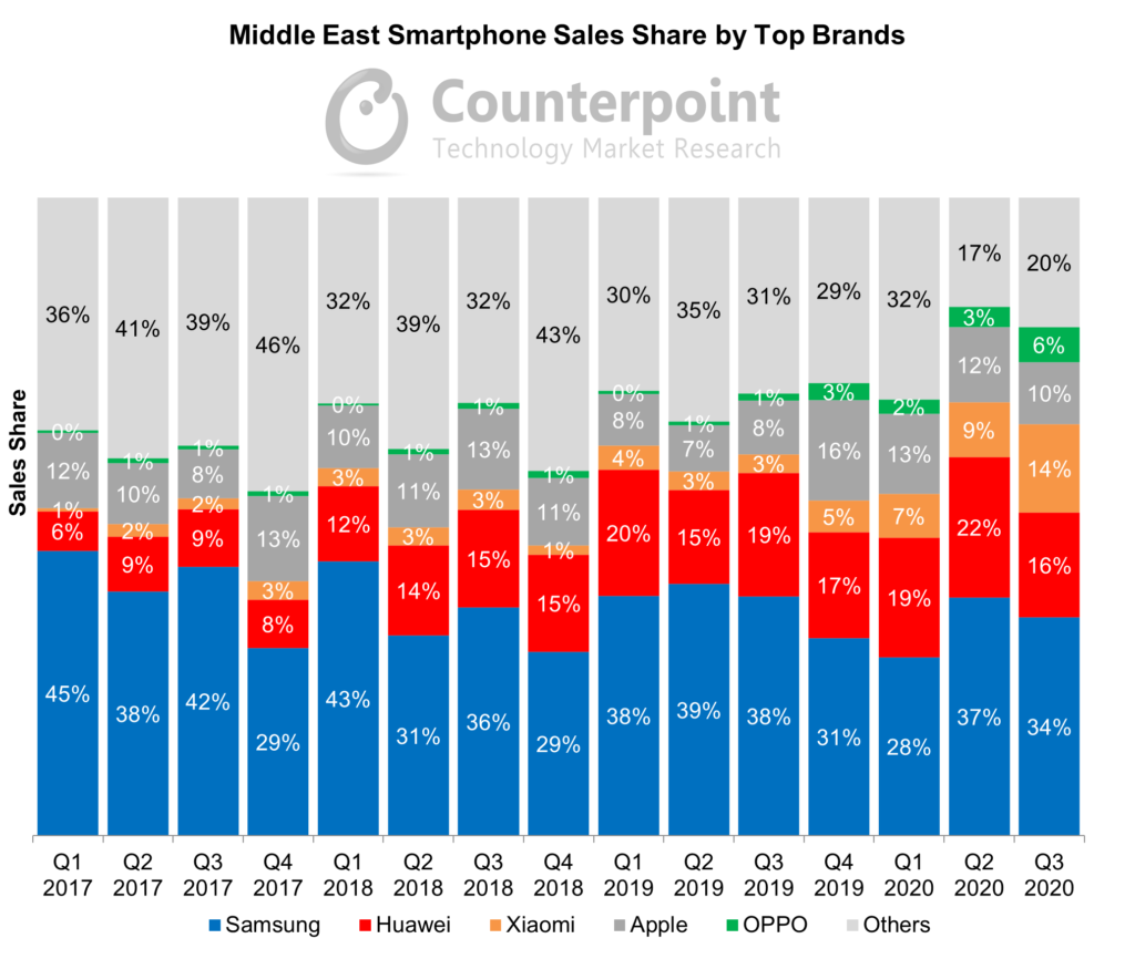 Middle East Smartphone Sales Share by Top Brands