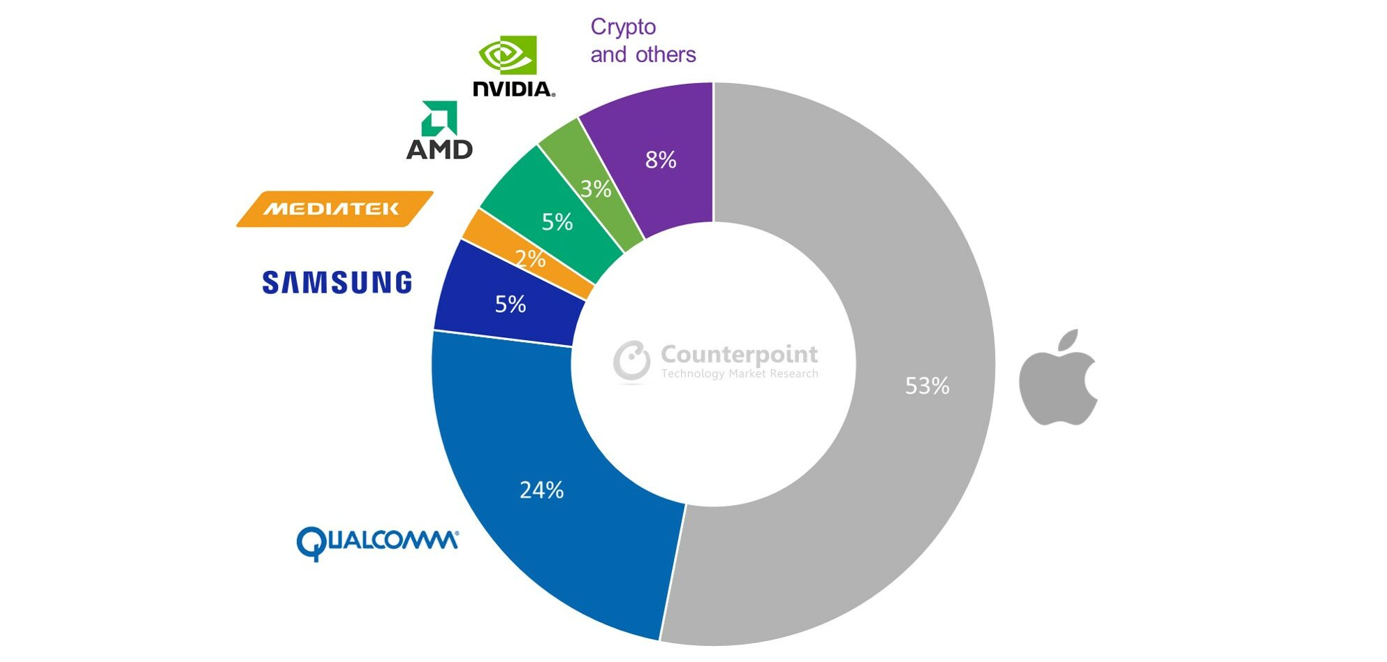 Counterpoint Research: Foundry Industry: 5-nanomater Wafer Shipment Breakdown by Customer, 2021