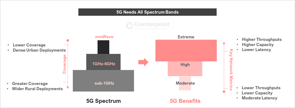 5G mmwave Benefits - Counterpoint Research