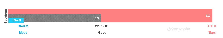 Counterpoint Research - 6G vs 5G vs 4G Spectrum Comparison