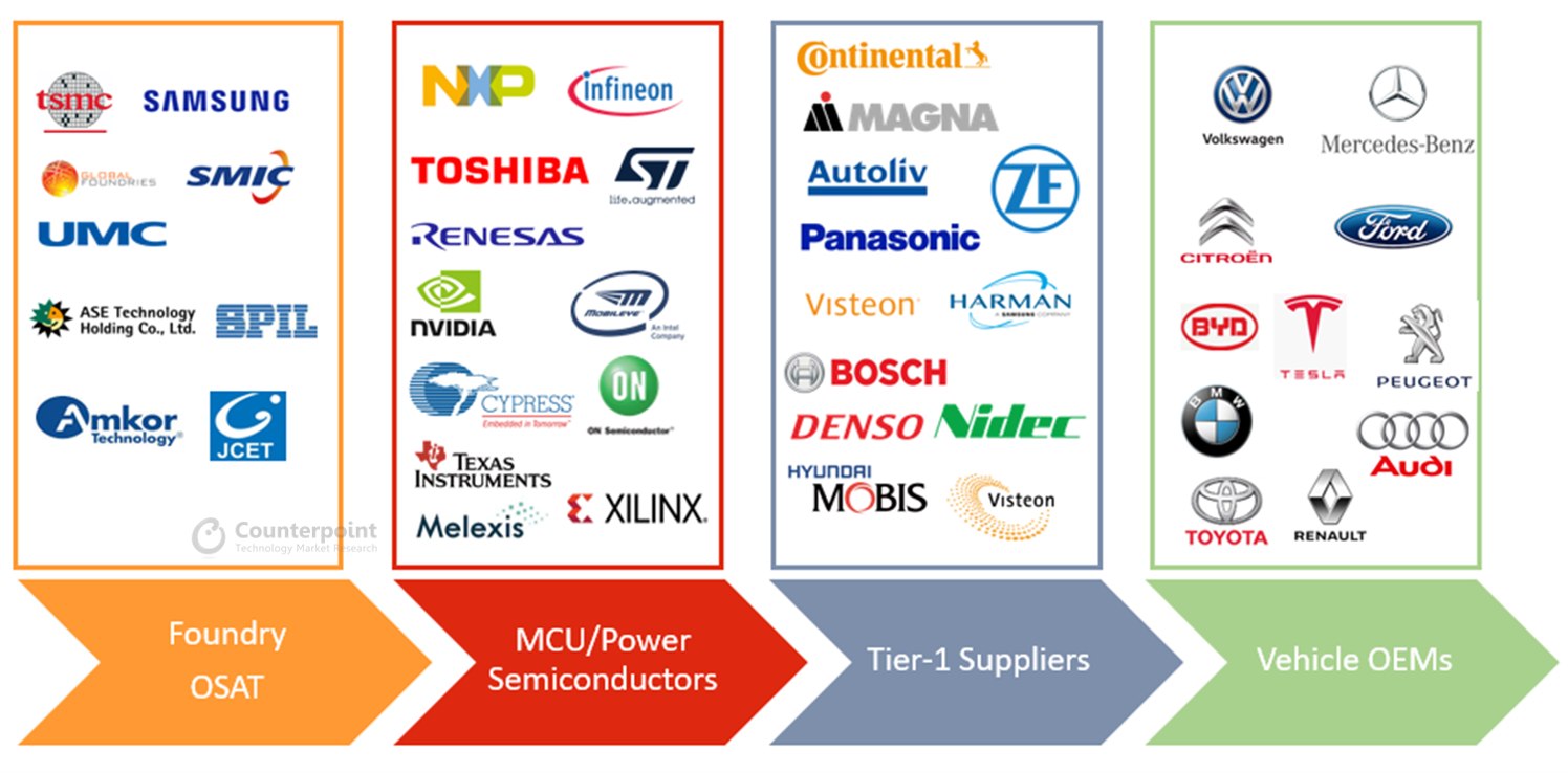 Automotive Semiconductor Supply Chain