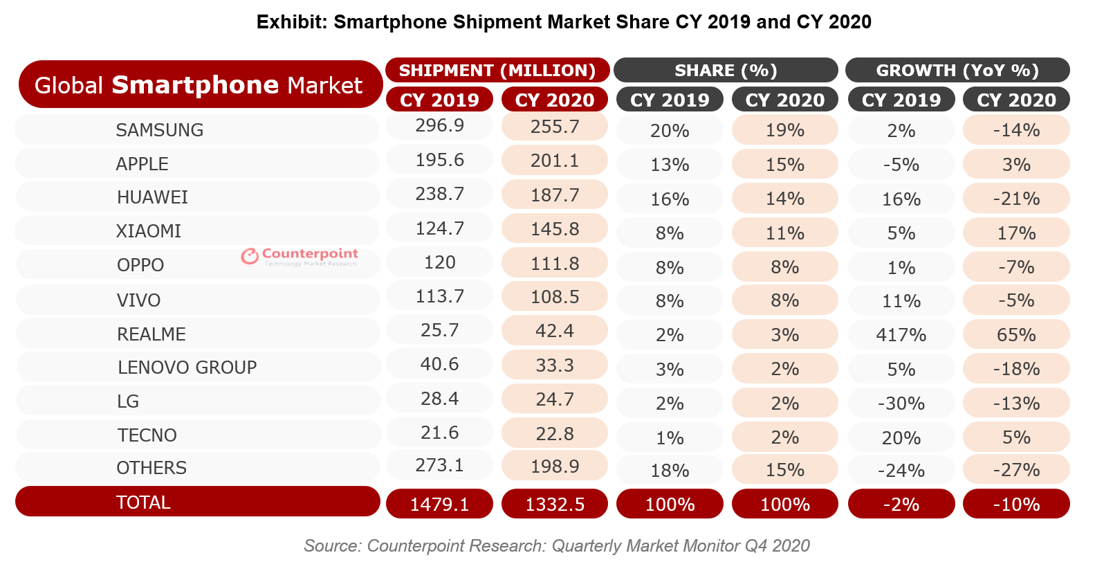Counterpoint Research: Global Smartphone Shipment Market Share CY 2019 and CY 2020