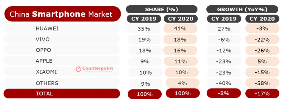 Counterpoint Research-Smartphone Shipment Market Share and Growth, 2020