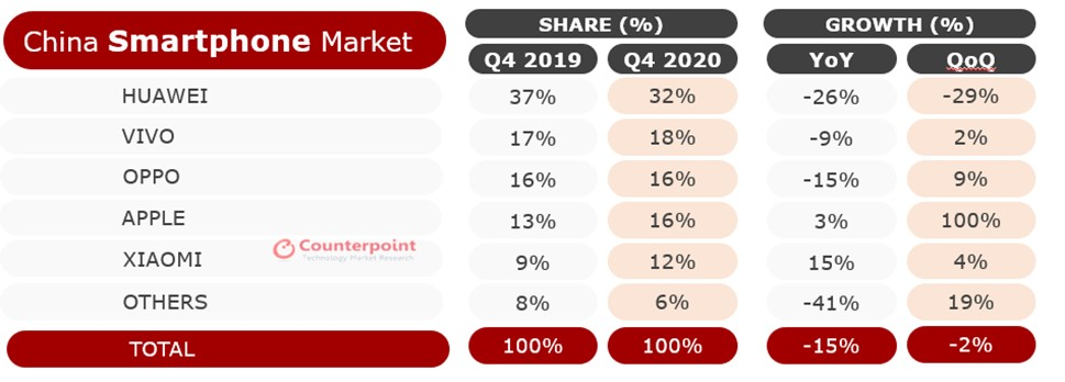 Counterpoint Research -Smartphone Shipment Market Share and Growth, Q4 2020