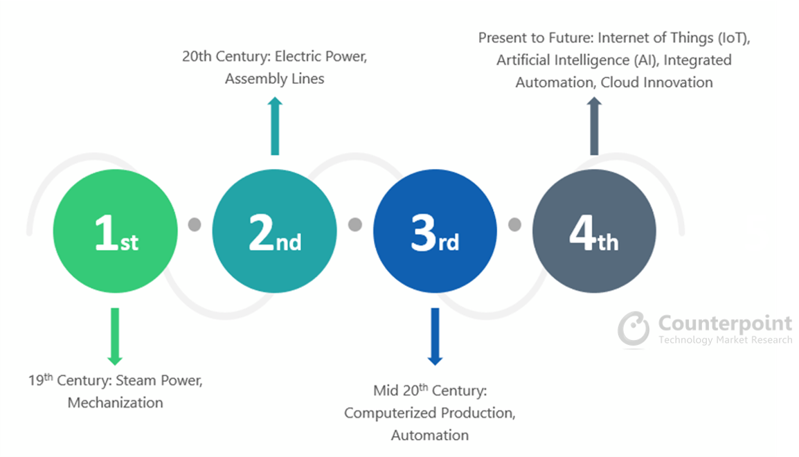 Counterpoint Research - Industry 4.0 - Fourth Industrial Revolution