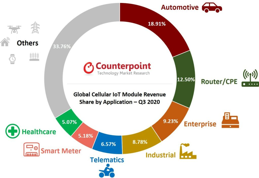 Cellular IoT Module Aapplication Market Q3 2020 Counterpoint