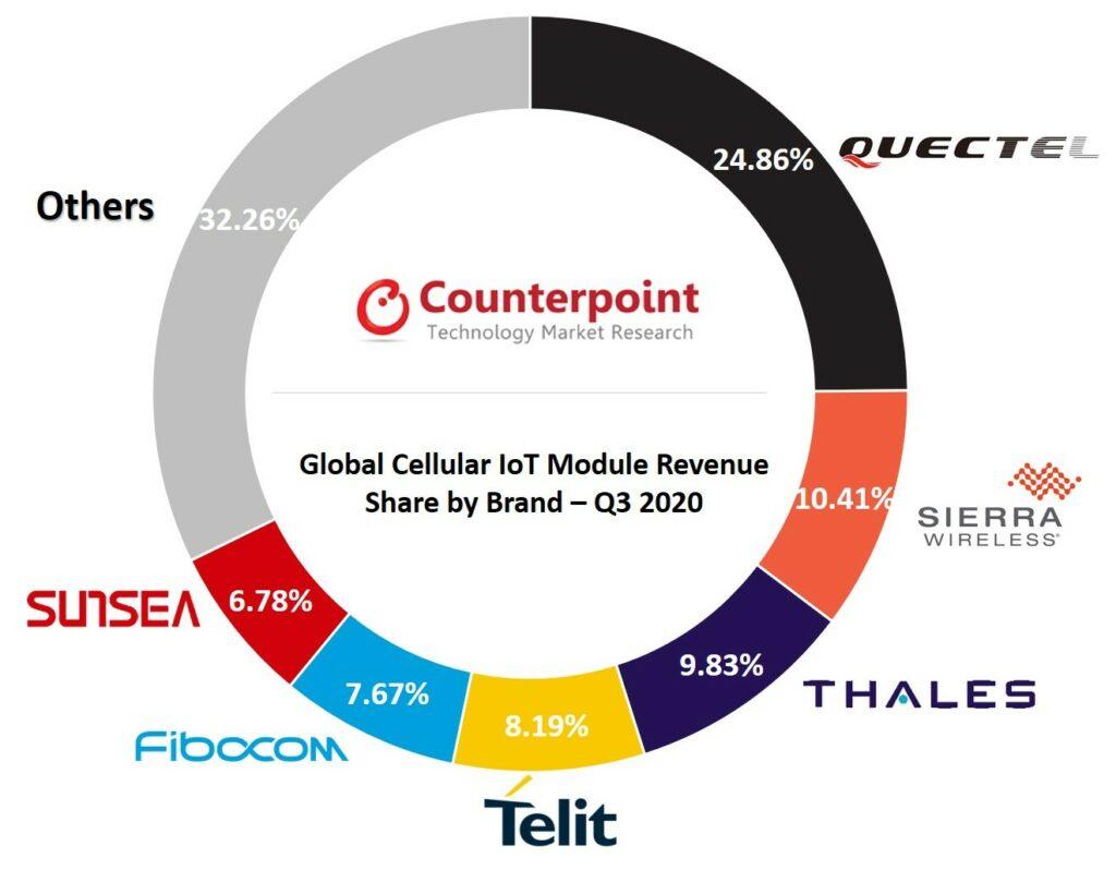 Cellular IoT Module Market Q3 2020 Counterpoint