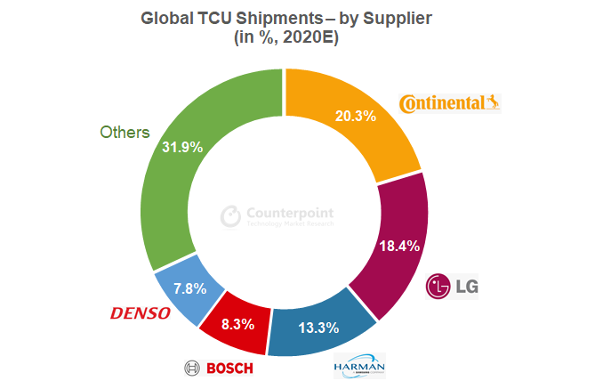 Counterpoint Research Global TCU Shipments- by Supplier (in %, 2020E)