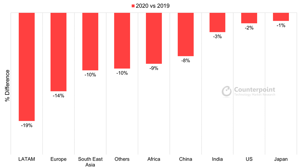 Counterpoint Research Key Country, Regional Refurbished Smartphone Growth Rates, 2020 vs 2019