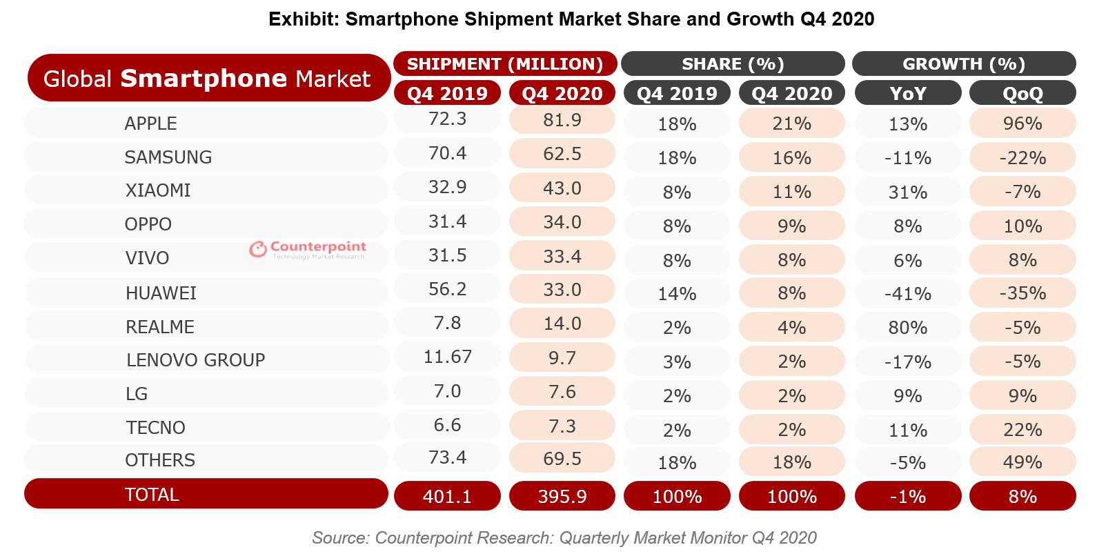 Counterpoint Research: Global Smartphone Shipment Market Share Q4 2020