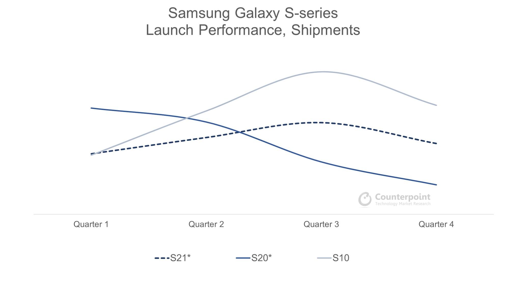 Counterpoint Samsung Galaxy S21