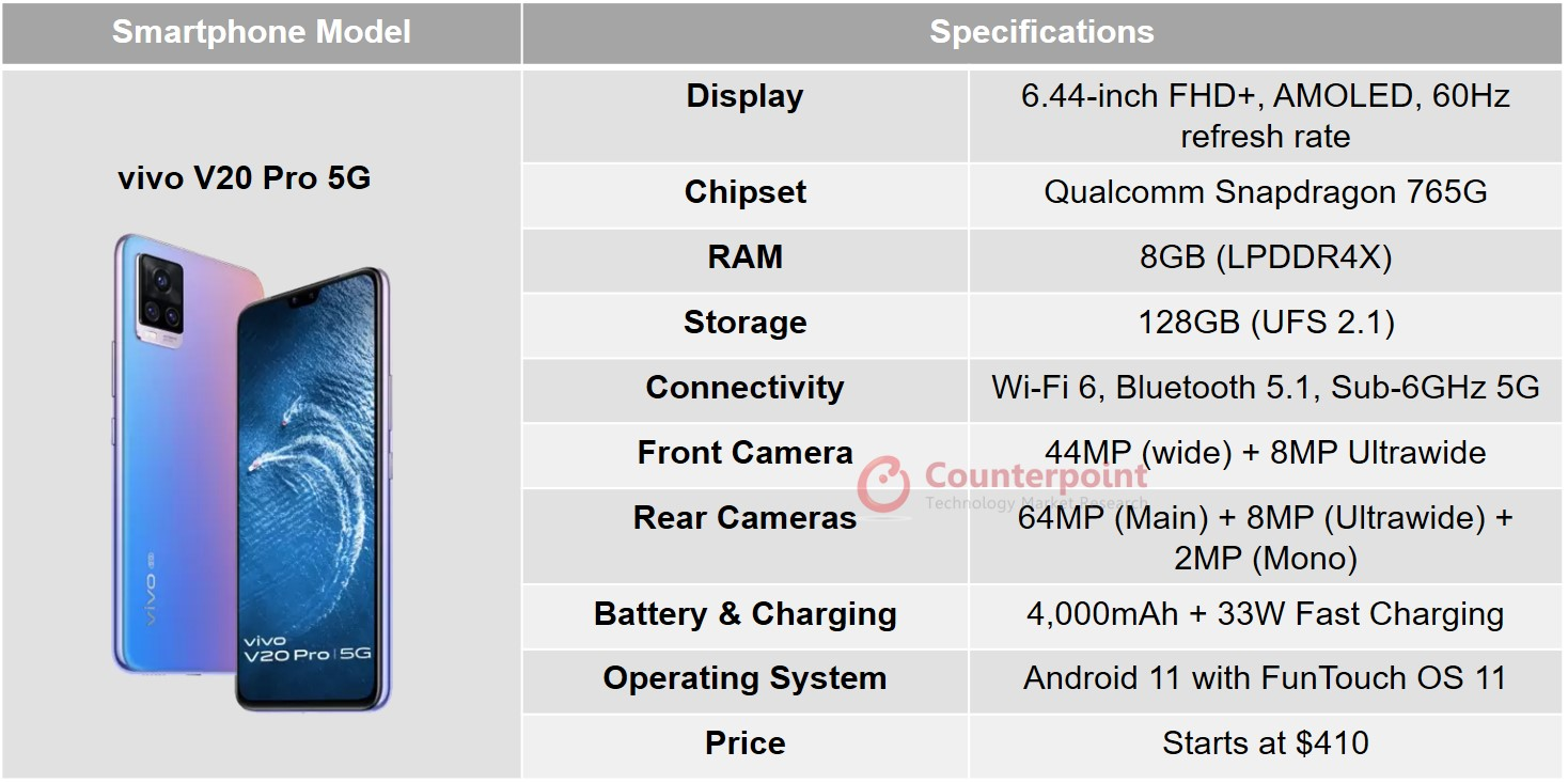 counterpoint vivo v20 pro 5g specifications