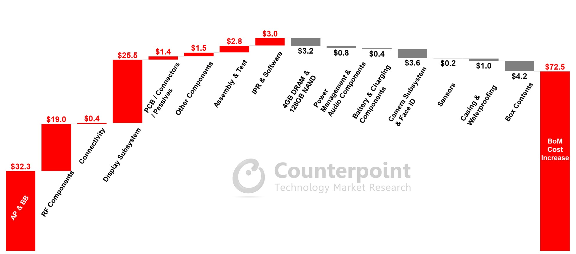 Counterpoint Research iPhone 12 BoM Cost Increase Over iPhone 11