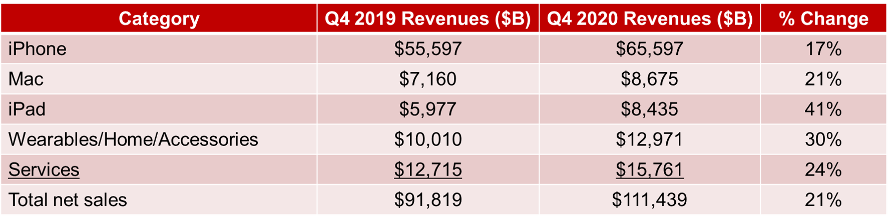 Counterpoint Research Apple Revenues Q4 2019 vs. Q4 2020