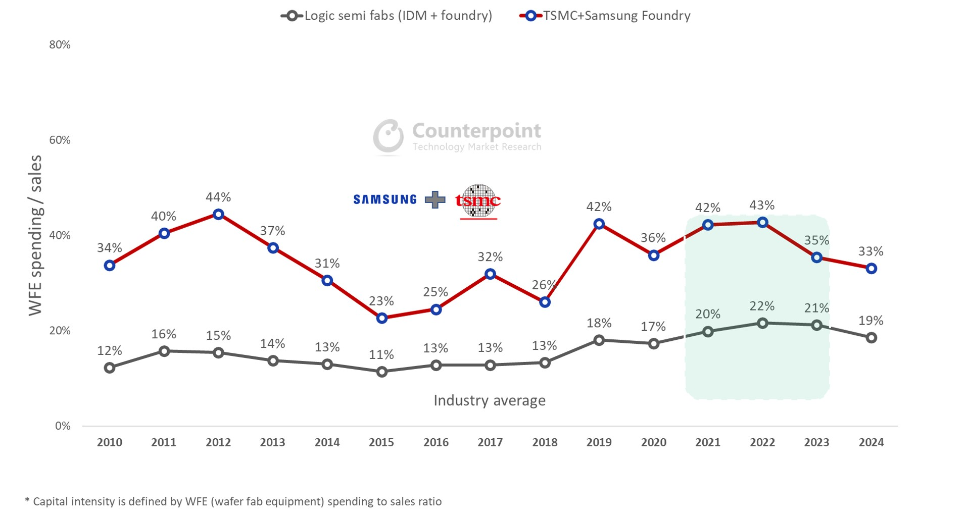 Counterpoint Research Global Logic Semiconductor Fabs Capital Intensity Trend