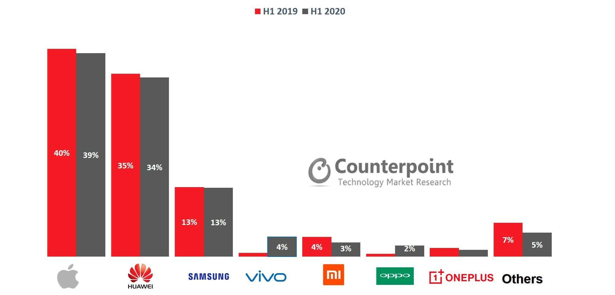 Counterpoint Research Global smartphone sales by model tracker 2020