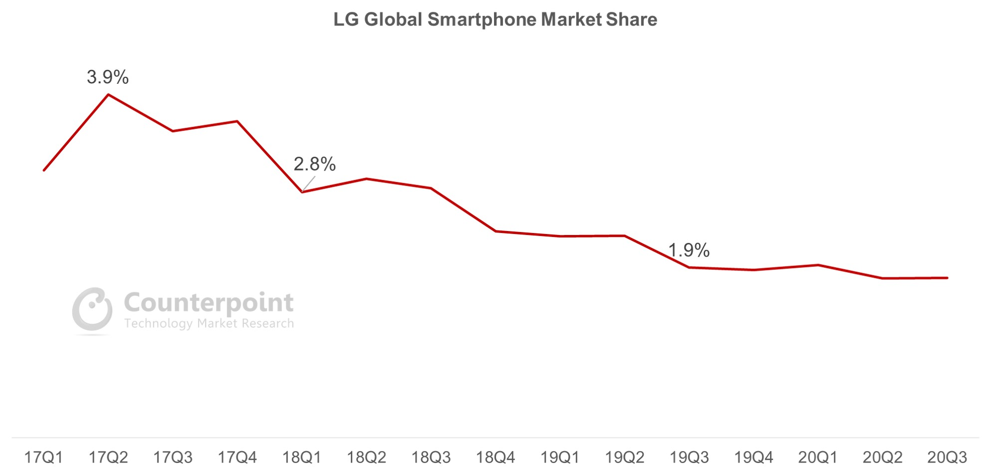 Counterpoint Research LG Global Smartphone Market Share