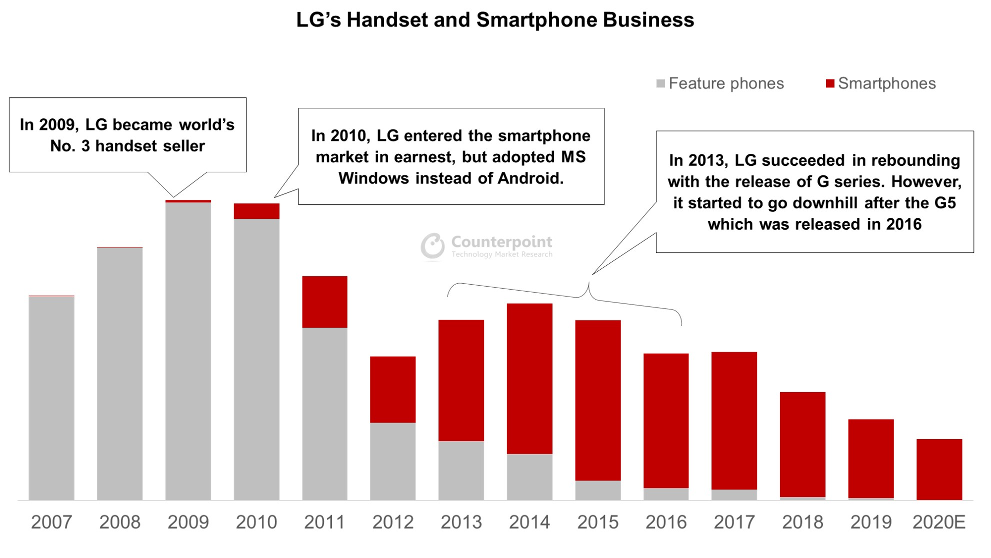 Counterpoint Research LG Handset and Smartphone Business