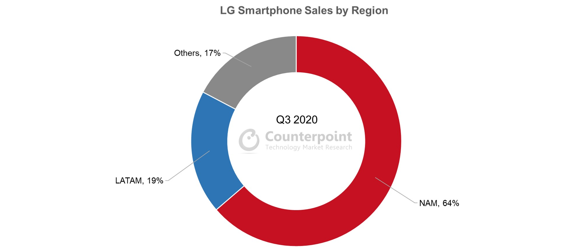 Counterpoint Research LG Smartphone Sales by Region