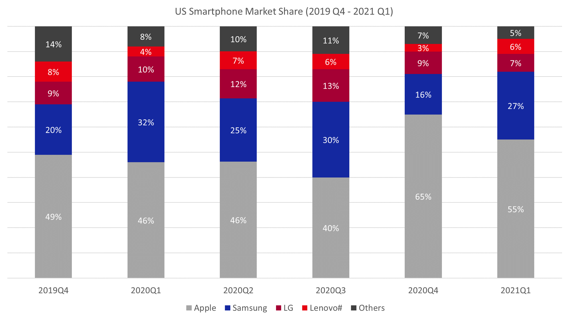 Counterpoint-Research-US-Smartphone-Quarterly-Market-Data-2019Q4-2021Q1