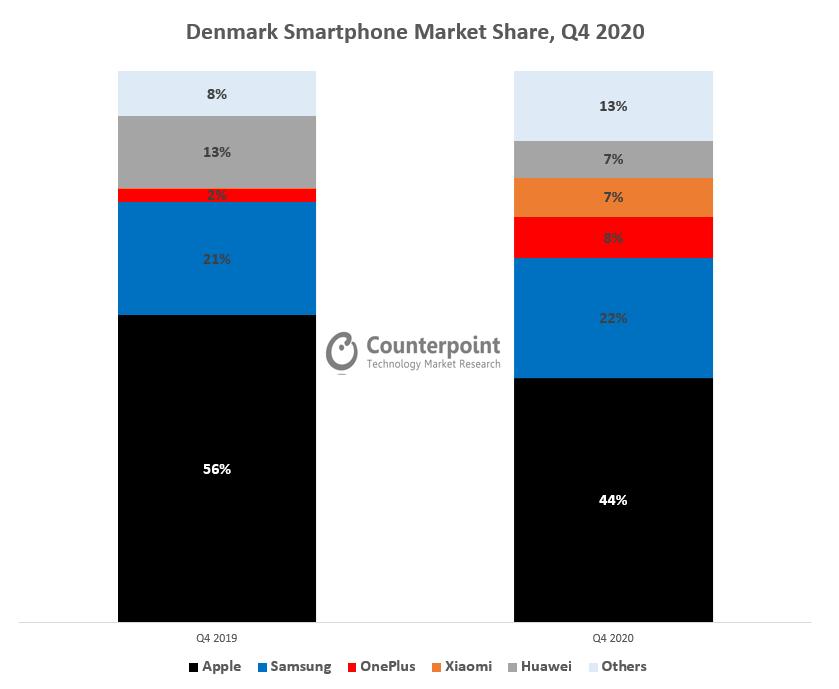 Denmark Smartphone Market Share, Q4 2020 (%)