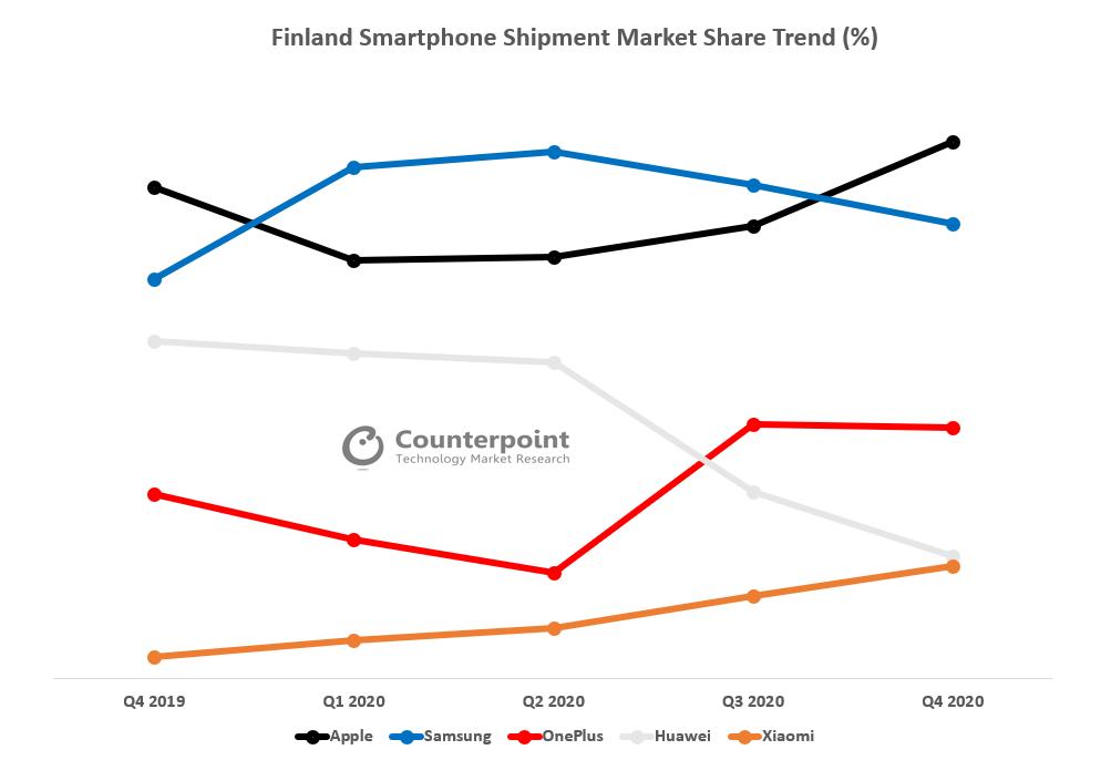 Finland Smarthone Shipment Market Share Trend (%)