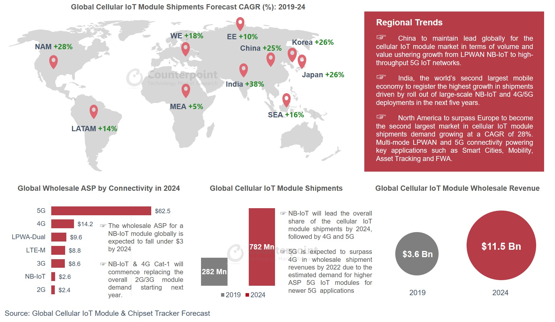 Global Cellular IoT Module Forecast Counterpoint