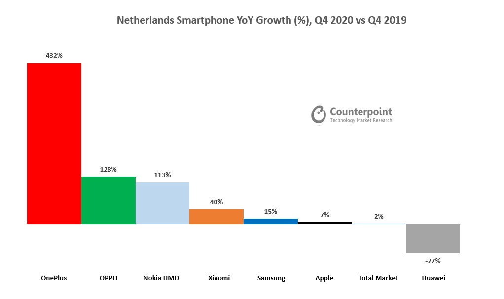 Netherlands Smartphone YoY Growth (%), Q4 2020 vs Q4 2019