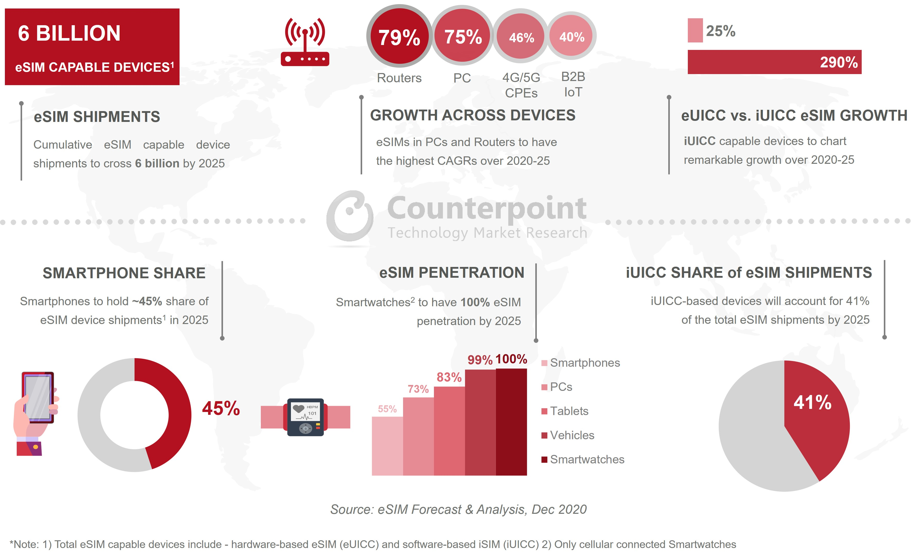 Counterpoint Research: eSIM Capable Devices: Key Insights Dashboard