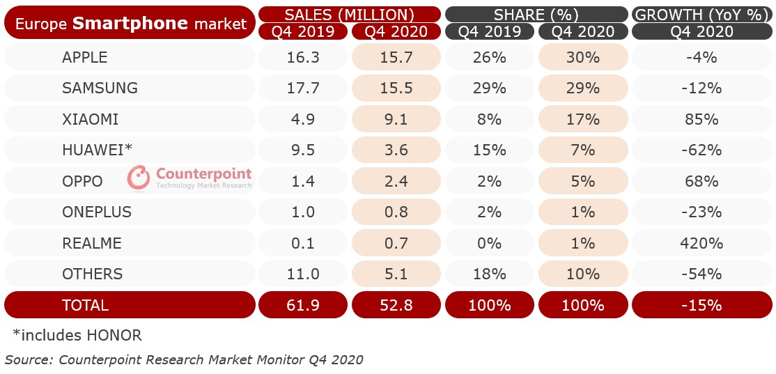 Q4 European Smartphone Sales Market Share and Growth