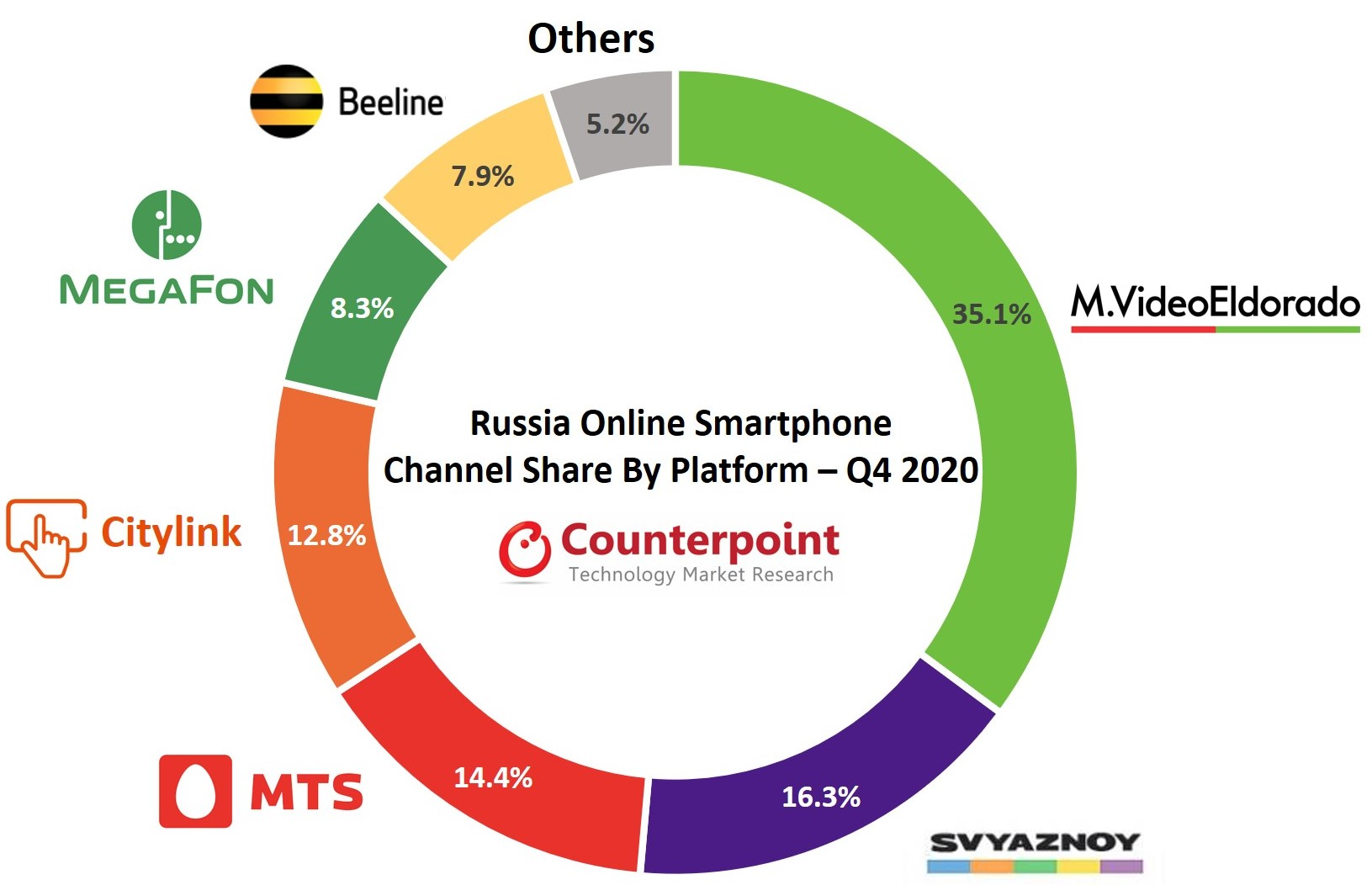 Russia online smartphone sales by platform Q4 2020 Counterpoint