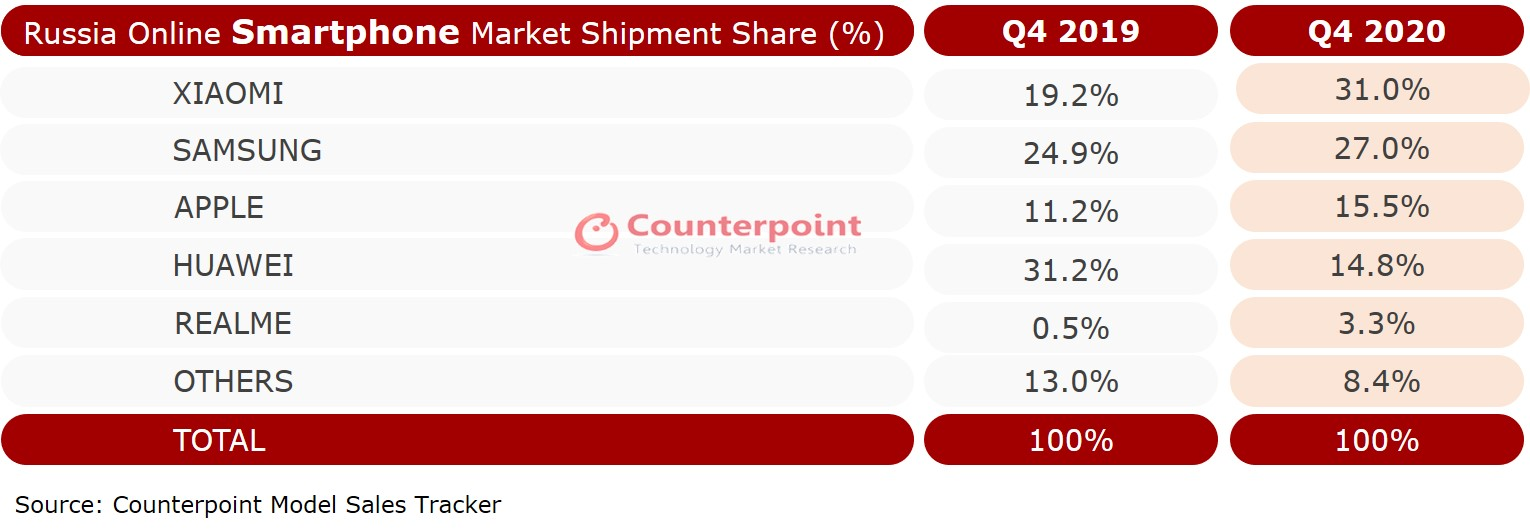Online Smartphone Sales in Russia in Q4 2020 Counterpoint