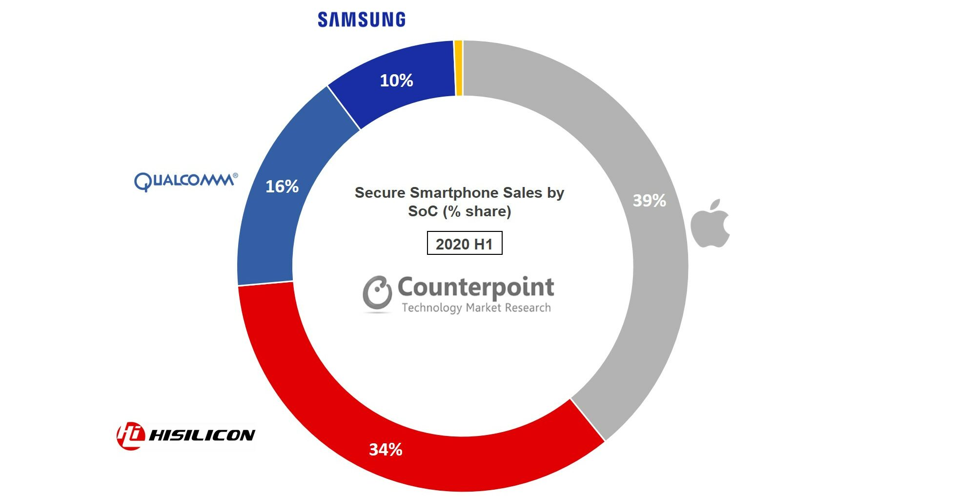 Counterpoint Research Secure smartphone share by chipset