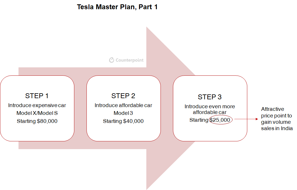 Tesla – A Game Changer for India's EV Industry?