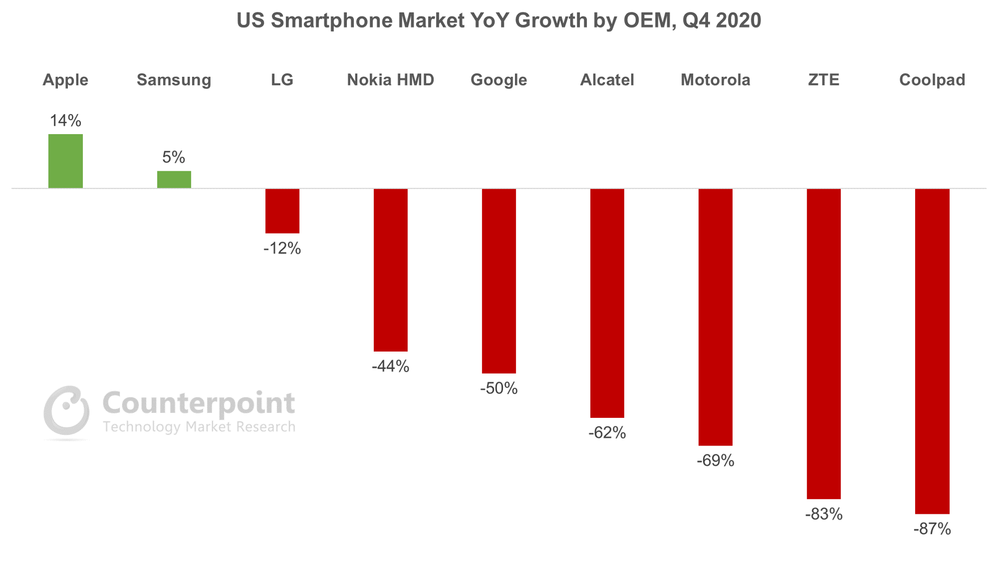 Counterpoint Research US Smartphone Market YoY Growth by OEM, Q4 2020