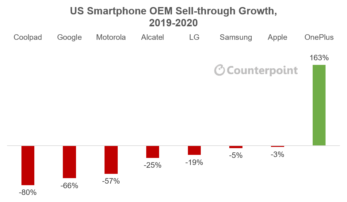 US Smartphone OEM Sell-through Growth, 2019-2020