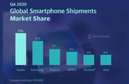 2020 Q4 Smartphone Featured Image
