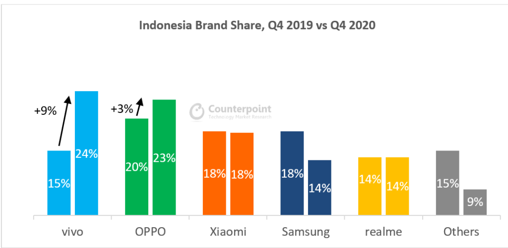 Counterpoint Research: Indonesia Brand Share, Q4 2019 vs. Q4 2020