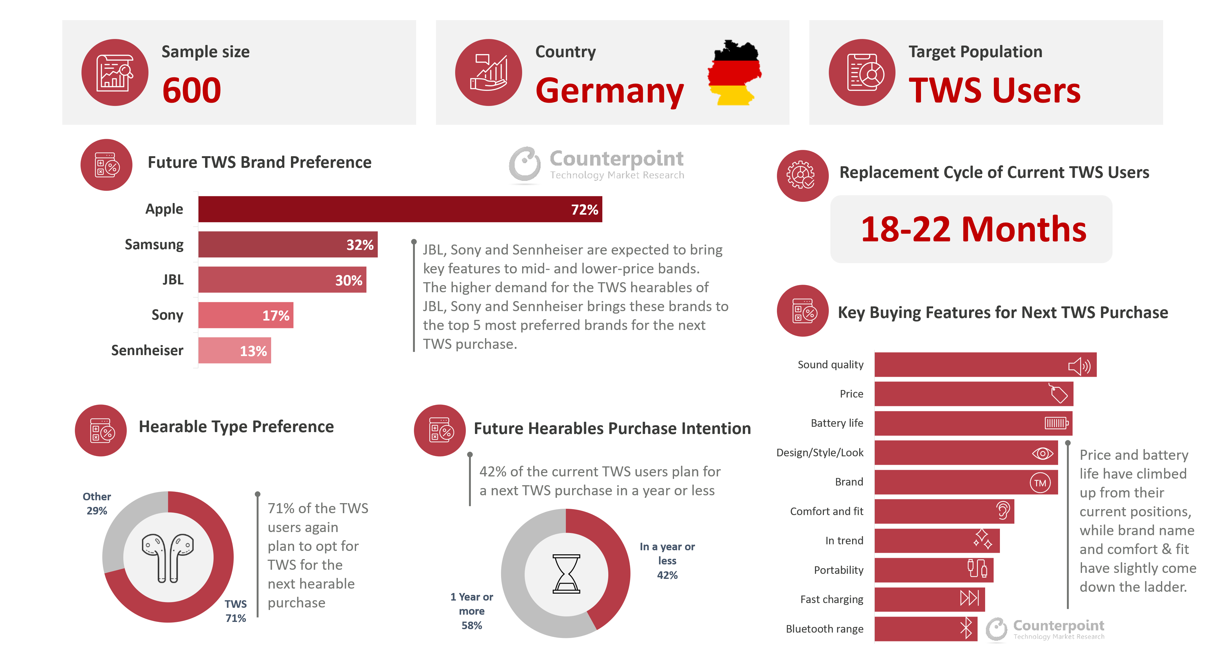 Counterpoint Germany TWS Consumer Study_Dashboard