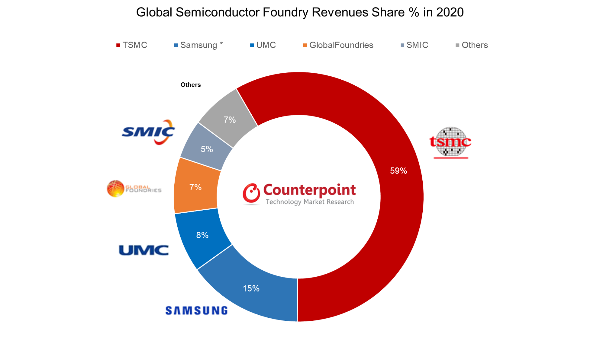 Counterpoint Research Global Semiconductor Foundry Revenues Share % in 2020