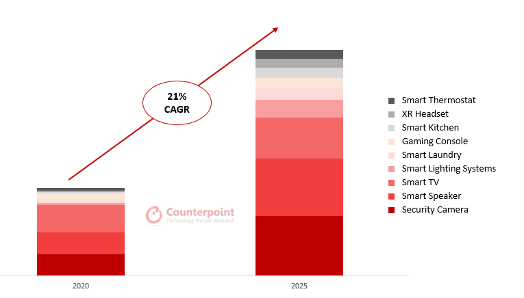 Counterpoint Research Global Smart Home Device Shipments 2020 vs. 2025