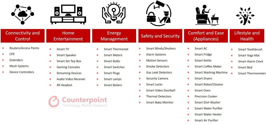 Counterpoint Research - Smart Home Trends & Outlook