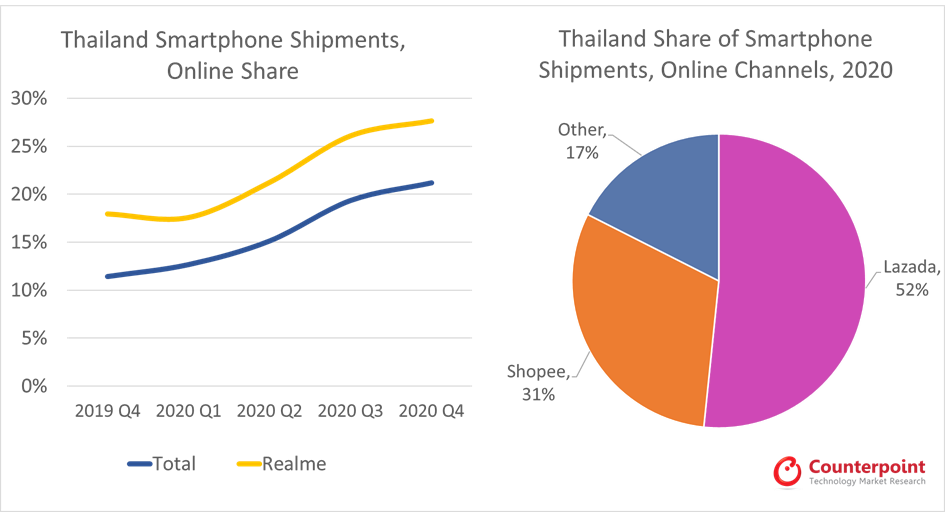 Counterpoint Research Thailand Smartphone Shipment Online Share and Channels