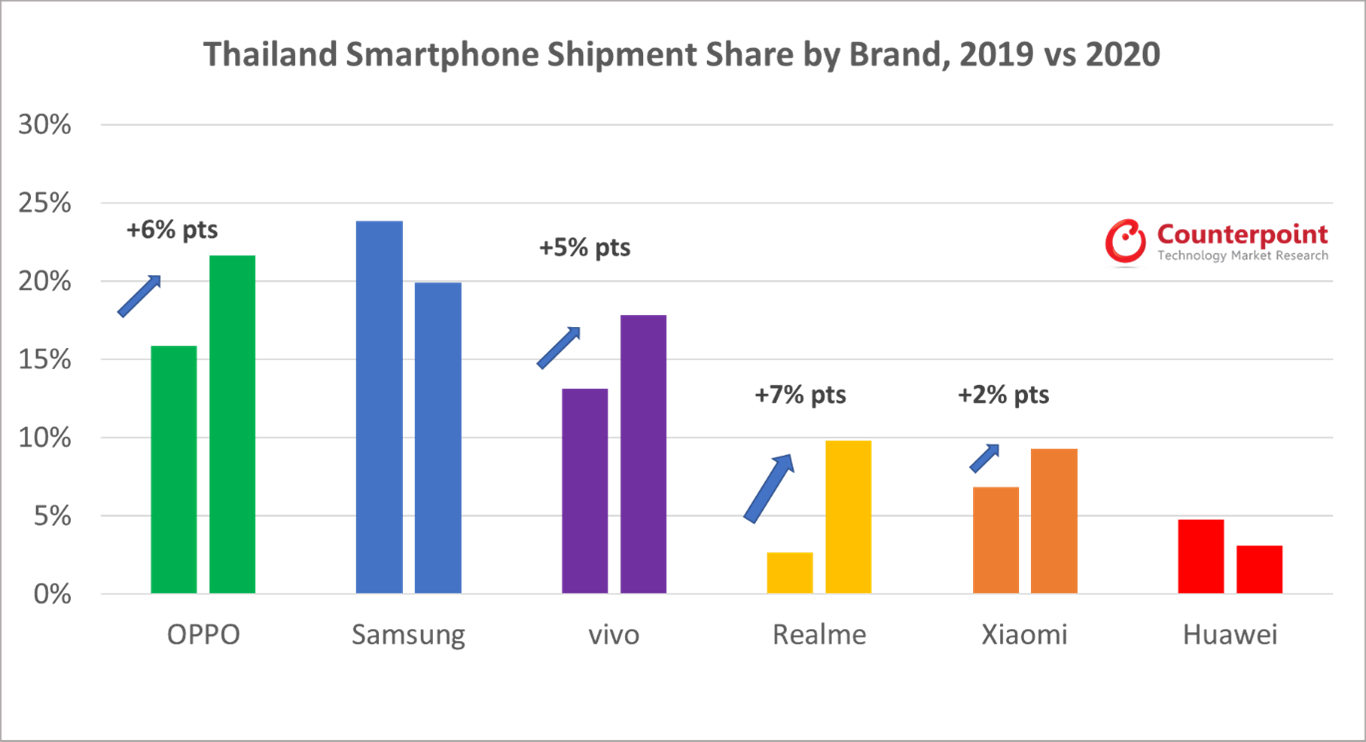 Counterpoint Research Thailand Smartphone Shipment Share by Brand 2019 v 2020