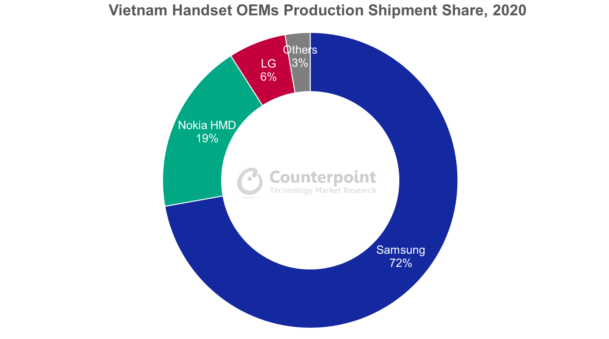 Counterpoint Research Vietnam Handset OEMs Production Shipment Share, 2020