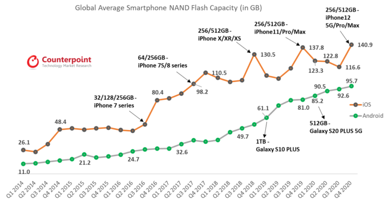 Counterpoint Research Global Average Smartphone NAND Flash Capacity by iOS and Android