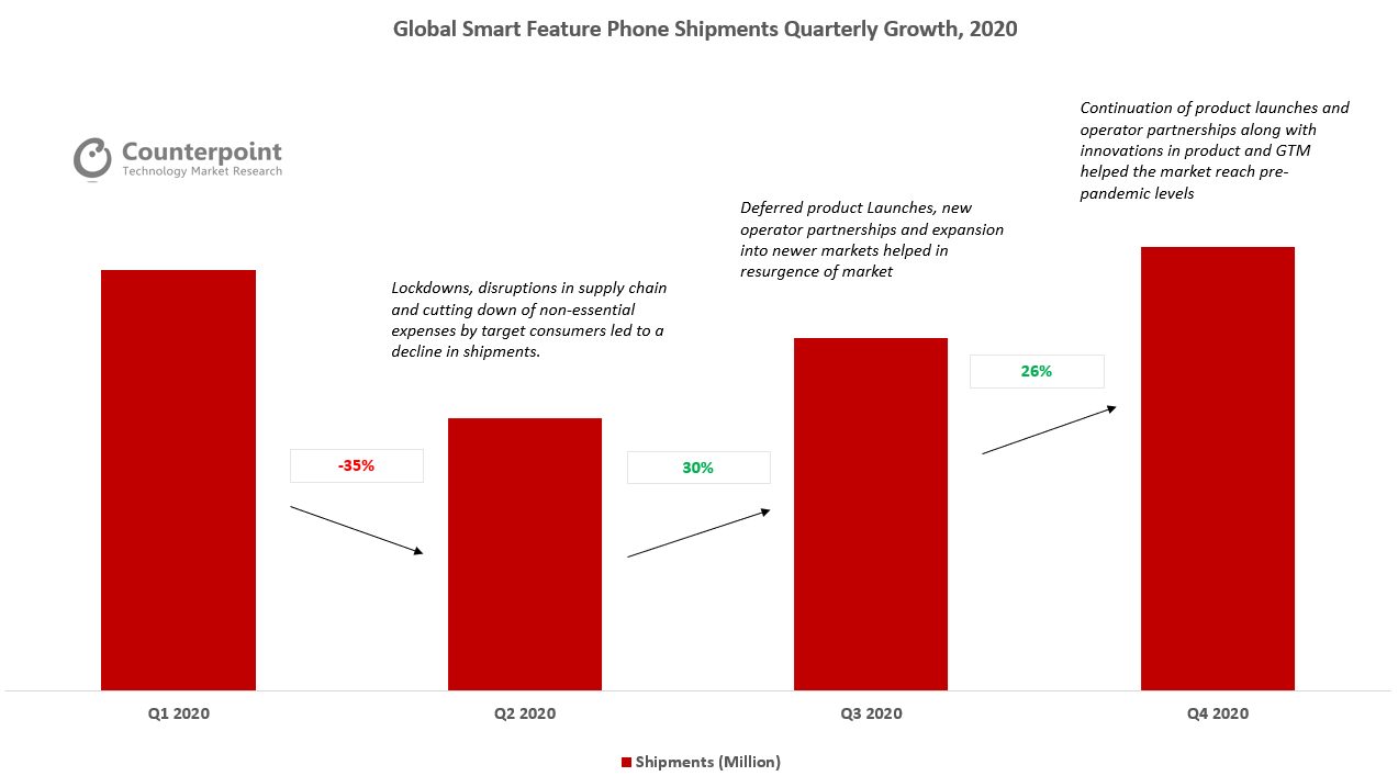 Counterpoint Research Global Smart Feature Phone Shipments Quarterly Growth, 2020