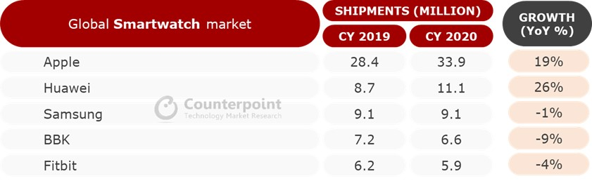 Counterpoint Research Global Smartwatch Shipments, 2020 vs 2019