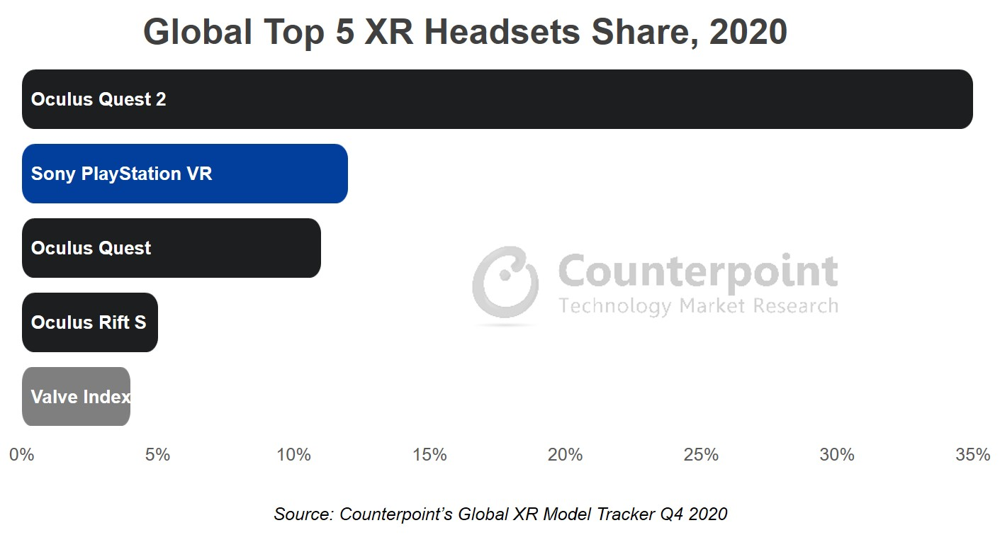 Counterpoint Research global top 5 XR (AR/VR) headsets share 2020