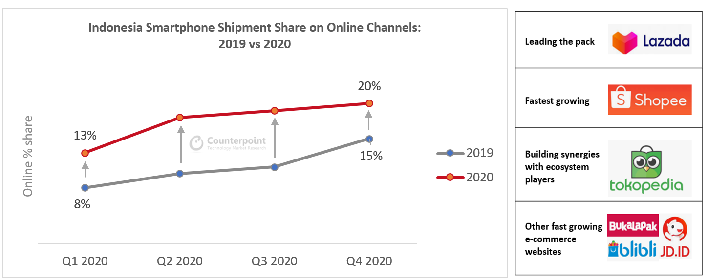 Counterpoint Research: Indonesia Smartphone Shipment Share on Online Channels: 2019 vs. 2020